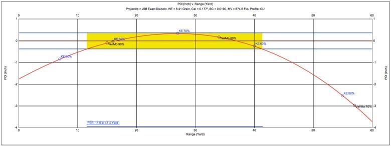 بررسی ساچمه JSB Exact Diabolo 8.44 Grain .177 Caliber
