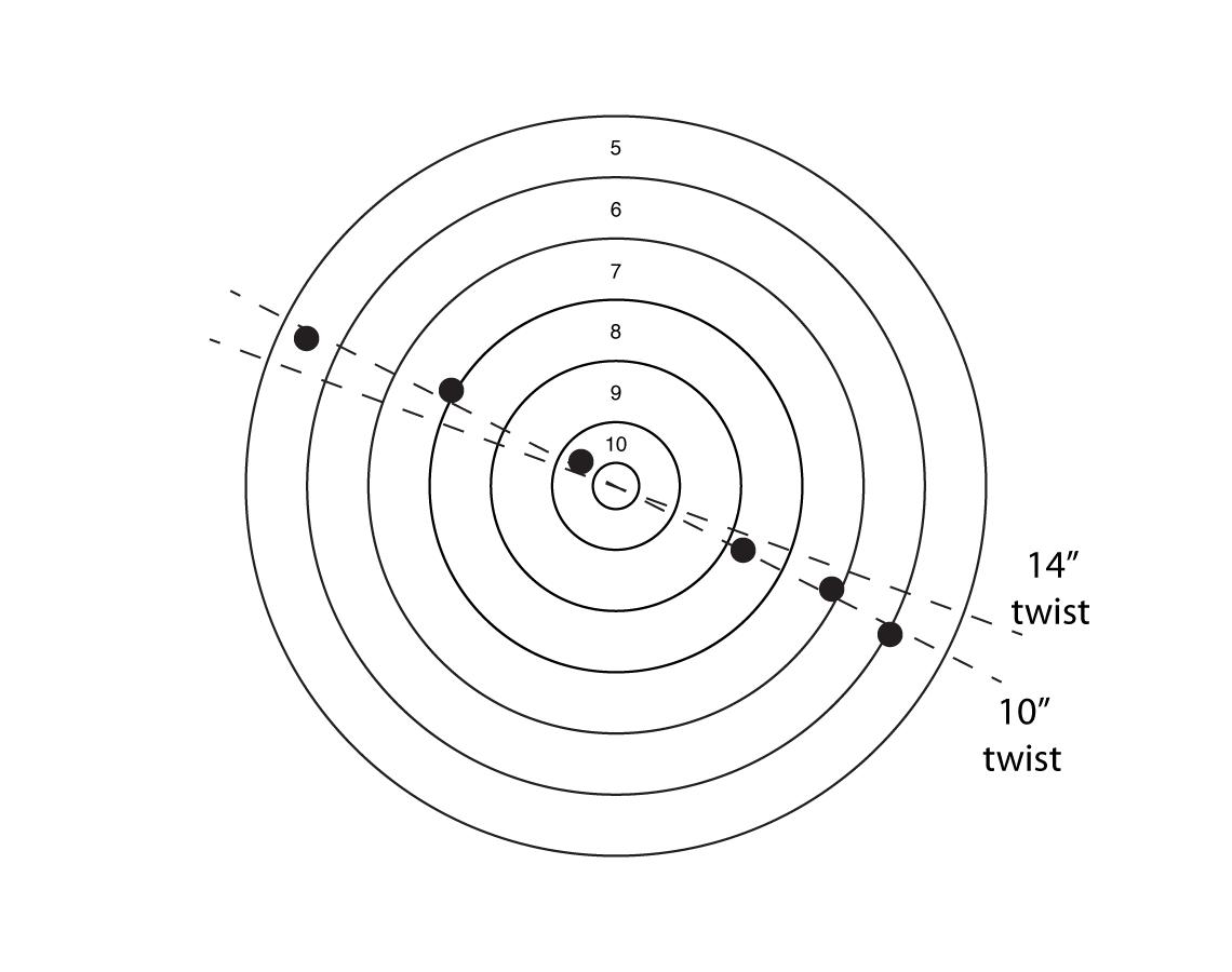 نرخ چرخش خان (Twist) و ارتباط آن با پایداری پرتابه