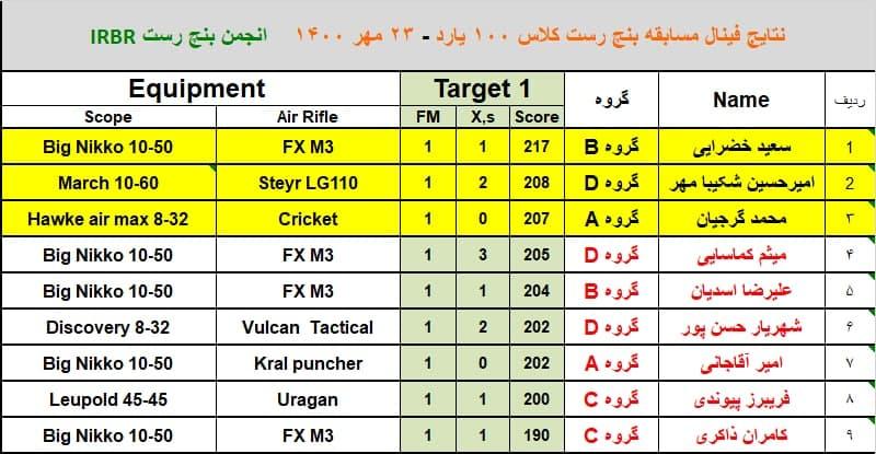 مسابقه بنچ رست ۱۰۰ یارد ۲۳ مهر ۱۴۰۰