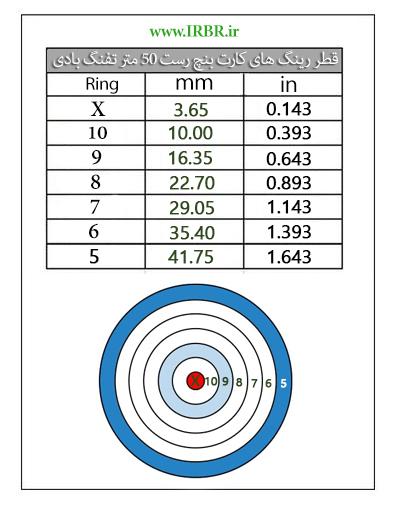 Air Rifle Benchrest 50 meters Target